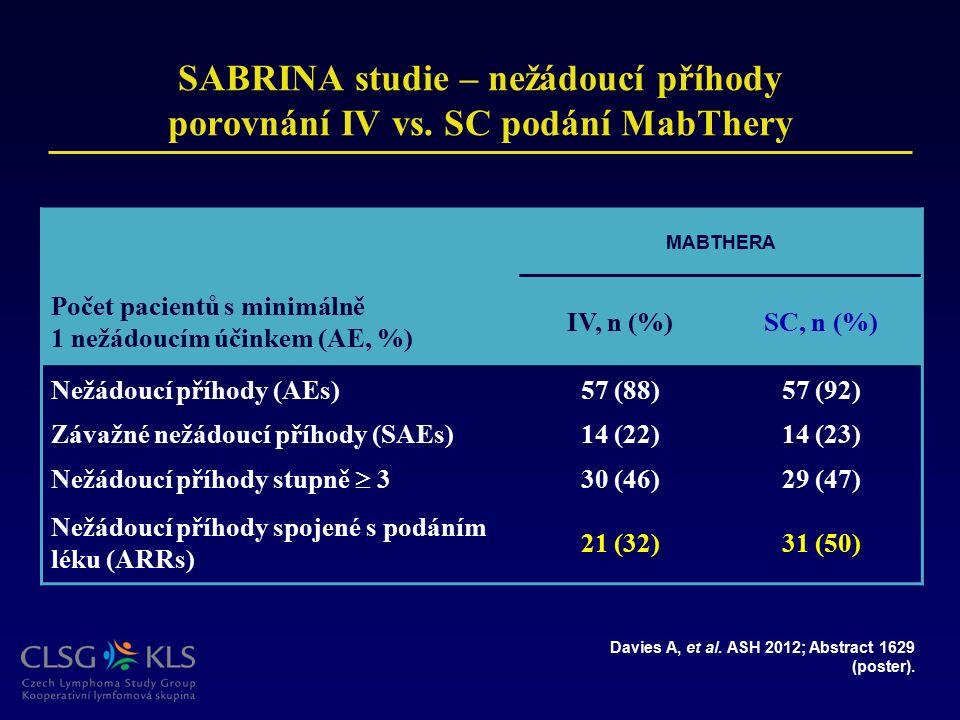 SABRINA studie – nežádoucí příhody porovnání IV vs. SC podání MabThery MABTHERA Počet pacientů s minimálně 1 nežádoucím účinkem (AE, %) IV, n (%)SC, n