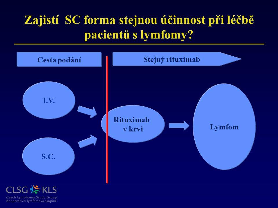 Zajistí SC forma stejnou účinnost při léčbě pacientů s lymfomy? Lymfom Rituximab v krvi I.V. S.C. Stejný rituximab Cesta podání