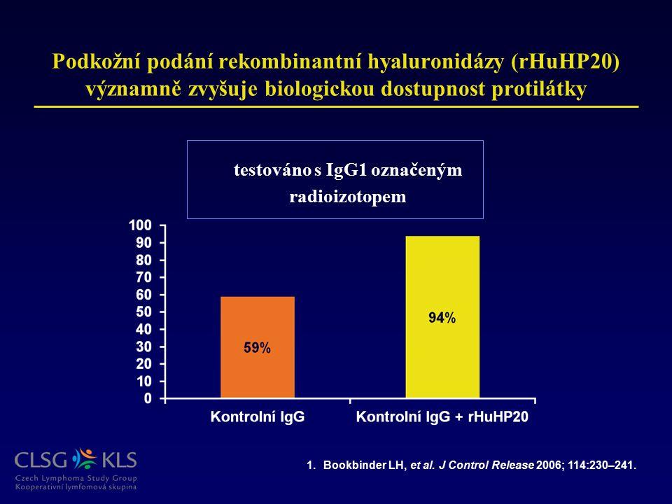 Podkožní podání rekombinantní hyaluronidázy (rHuHP20) významně zvyšuje biologickou dostupnost protilátky 1.Bookbinder LH, et al. J Control Release 200