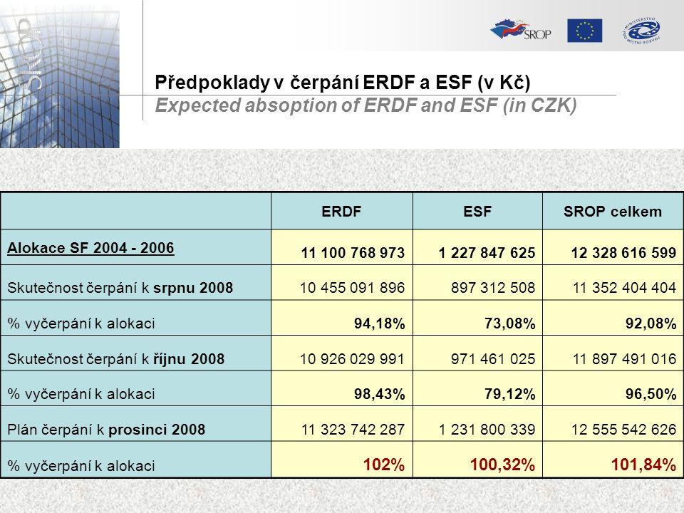 Předpoklady v čerpání ERDF a ESF (v Kč) Expected absoption of ERDF and ESF (in CZK) ERDFESFSROP celkem Alokace SF 2004 - 2006 11 100 768 9731 227 847 62512 328 616 599 Skutečnost čerpání k srpnu 200810 455 091 896897 312 50811 352 404 404 % vyčerpání k alokaci94,18%73,08%92,08% Skutečnost čerpání k říjnu 200810 926 029 991971 461 02511 897 491 016 % vyčerpání k alokaci98,43%79,12%96,50% Plán čerpání k prosinci 200811 323 742 2871 231 800 33912 555 542 626 % vyčerpání k alokaci 102%100,32%101,84%