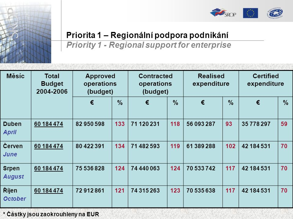 MěsícTotal Budget 2004-2006 Approved operations (budget) Contracted operations (budget) Realised expenditure Certified expenditure €%€%€%€% Duben April 60 184 47482 950 59813371 120 23111856 093 2879335 778 29759 Červen June 60 184 47480 422 39113471 482 59311961 389 28810242 184 53170 Srpen August 60 184 47475 536 82812474 440 06312470 533 74211742 184 53170 Říjen October 60 184 47472 912 86112174 315 26312370 535 63811742 184 53170 * Částky jsou zaokrouhleny na EUR Priorita 1 – Regionální podpora podnikání Priority 1 - Regional support for enterprise