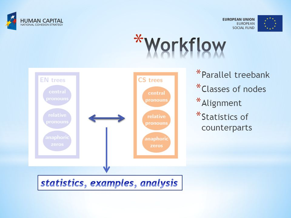 * Parallel treebank * Classes of nodes * Alignment * Statistics of counterparts