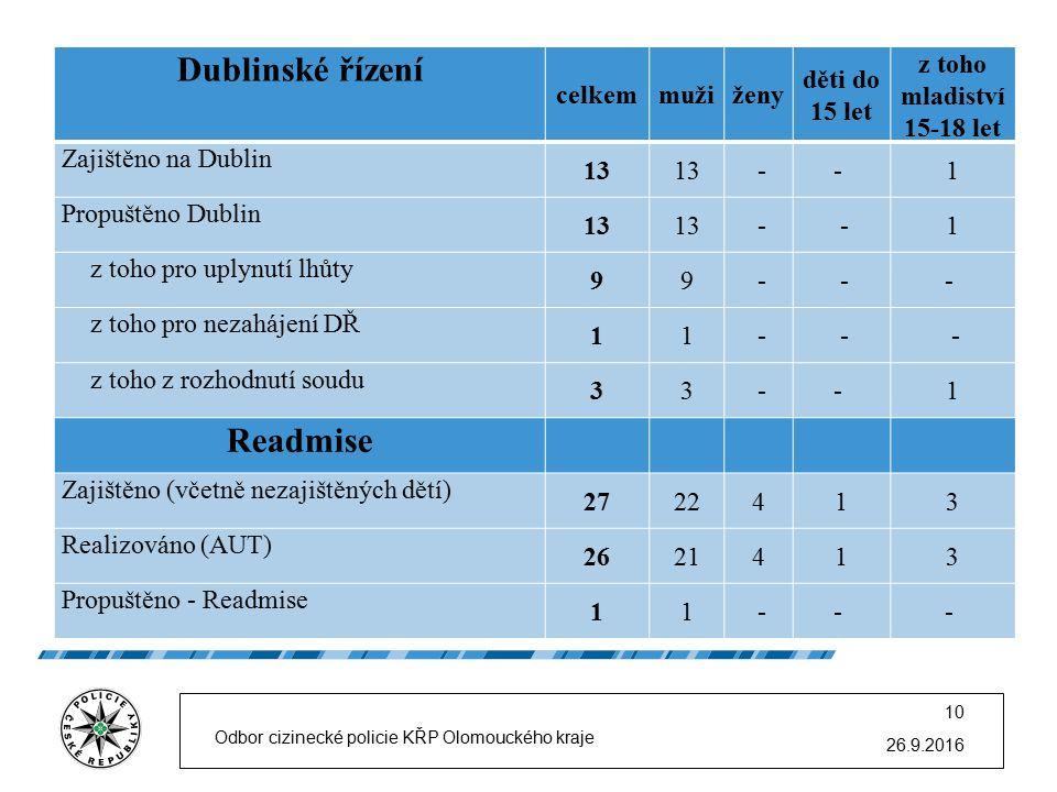 26.9.2016 Odbor cizinecké policie KŘP Olomouckého kraje 10 Dublinské řízení celkemmužiženy děti do 15 let z toho mladiství 15-18 let Zajištěno na Dublin 13 -- 1 Propuštěno Dublin 13 - -1 z toho pro uplynutí lhůty 99 - -- z toho pro nezahájení DŘ 11 - - - z toho z rozhodnutí soudu 33 -- 1 Readmise Zajištěno (včetně nezajištěných dětí) 2722413 Realizováno (AUT) 2621413 Propuštěno - Readmise 11 -- -