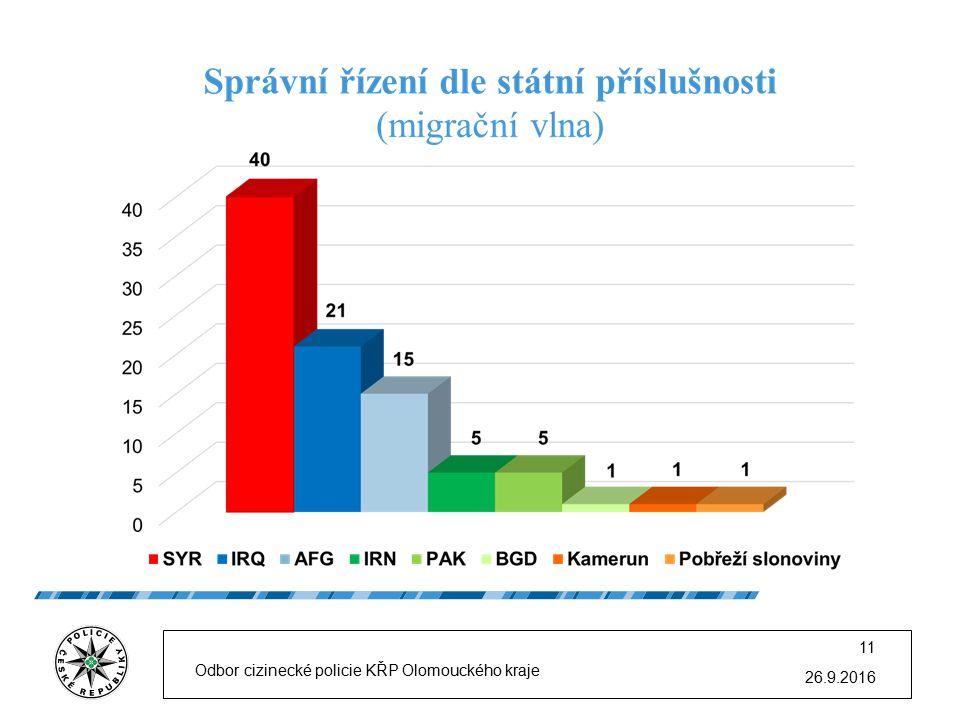 26.9.2016 Odbor cizinecké policie KŘP Olomouckého kraje 11