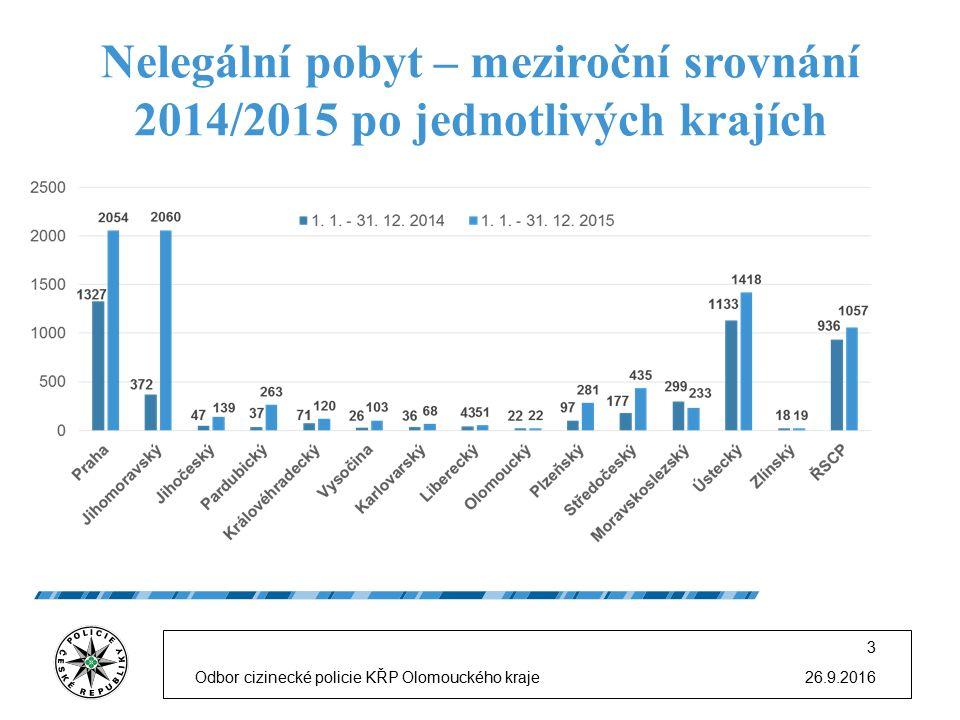 Nelegální pobyt – meziroční srovnání 2014/2015 po jednotlivých krajích 26.9.2016Odbor cizinecké policie KŘP Olomouckého kraje 3