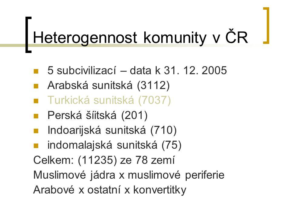 Heterogennost komunity v ČR 5 subcivilizací – data k 31.