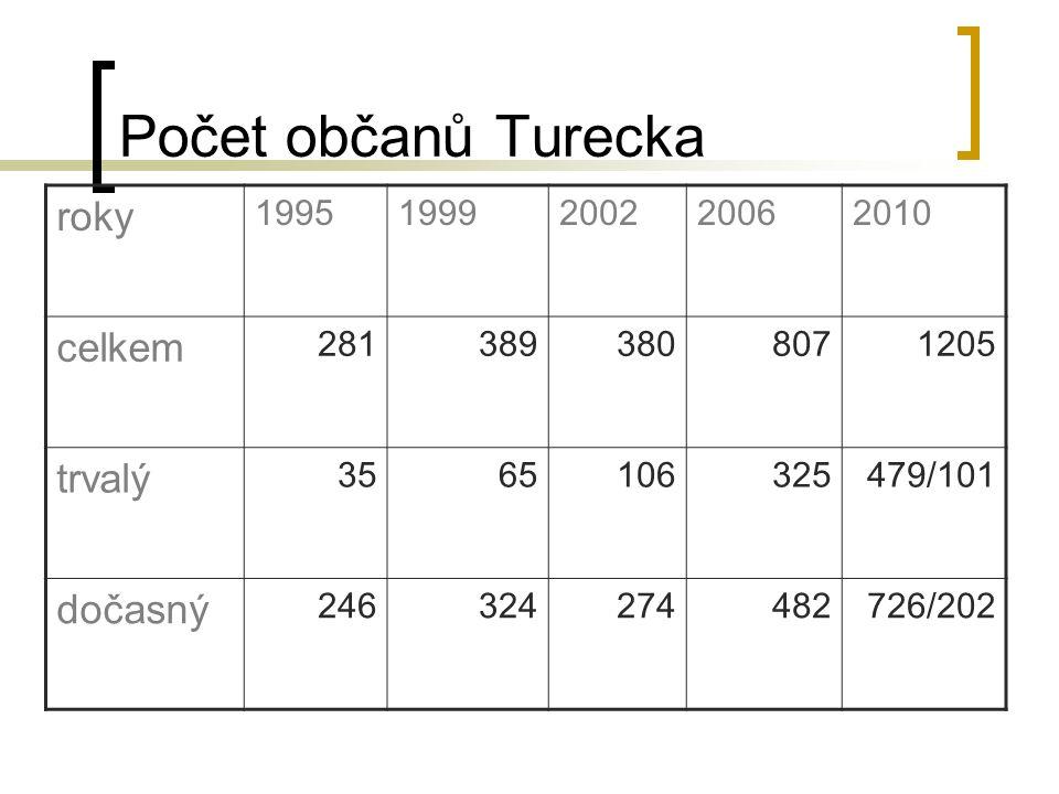 Počet občanů Turecka roky 19951999200220062010 celkem 2813893808071205 trvalý 3565106325479/101 dočasný 246324274482726/202