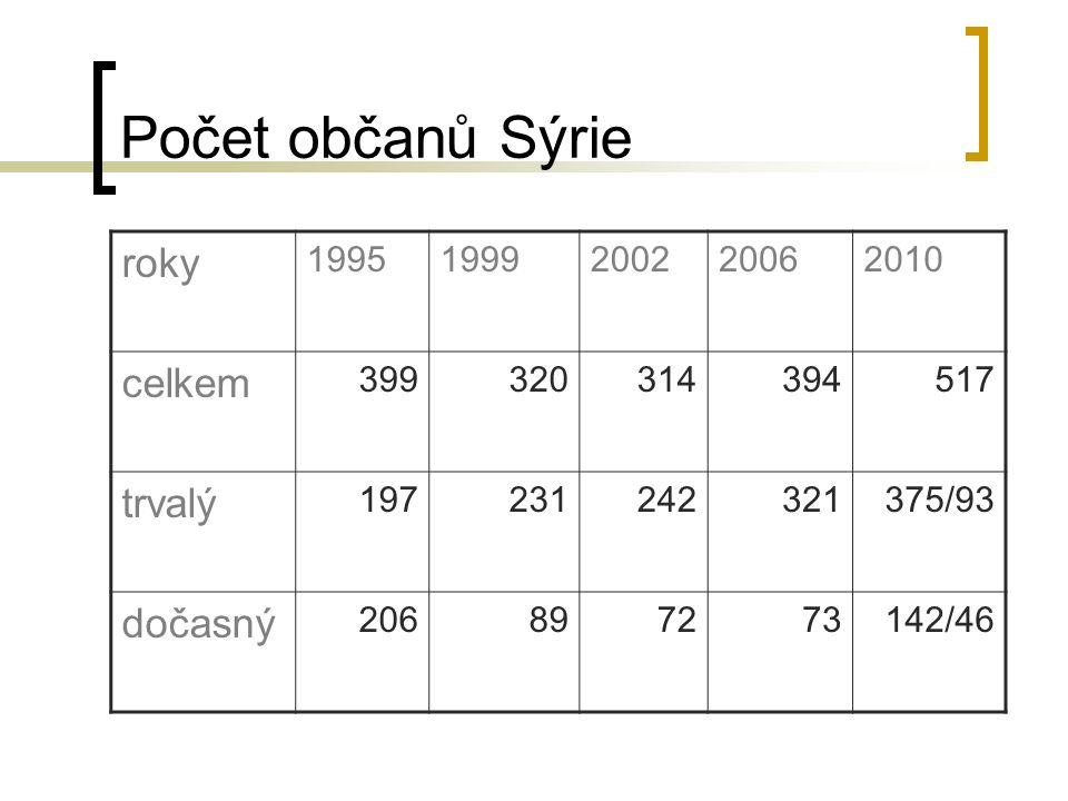 Počet občanů Sýrie roky 19951999200220062010 celkem 399320314394517 trvalý 197231242321375/93 dočasný 206897273142/46