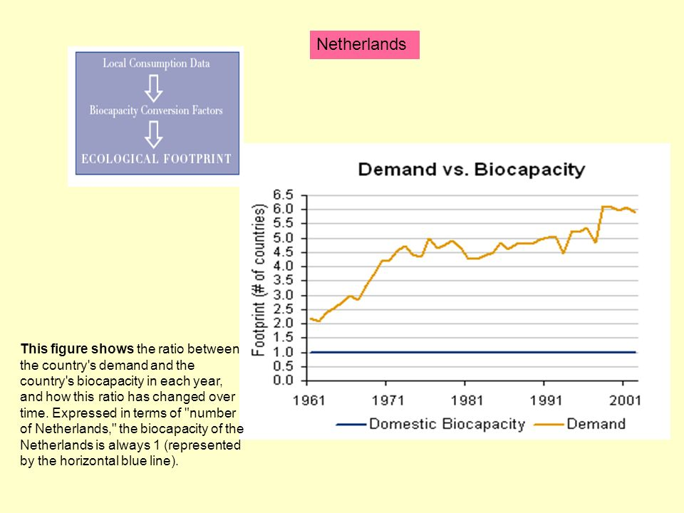 Netherlands This figure shows the ratio between the country s demand and the country s biocapacity in each year, and how this ratio has changed over time.