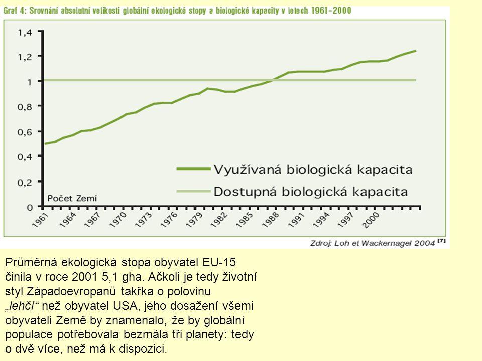 """Průměrná ekologická stopa obyvatel EU-15 činila v roce 2001 5,1 gha. Ačkoli je tedy životní styl Západoevropanů takřka o polovinu """"lehčí"""" než obyvatel"""