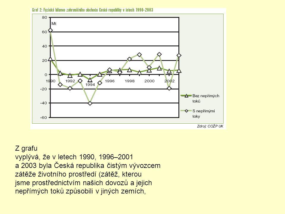 Z grafu vyplývá, že v letech 1990, 1996–2001 a 2003 byla Česká republika čistým vývozcem zátěže životního prostředí (zátěž, kterou jsme prostřednictví
