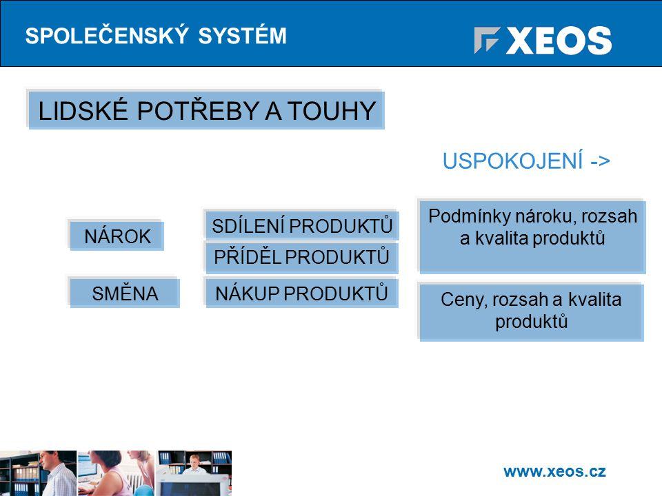 www.xeos.cz SPOLEČENSKÝ SYSTÉM LIDSKÉ POTŘEBY A TOUHY NÁROK NÁKUP PRODUKTŮ SDÍLENÍ PRODUKTŮ PŘÍDĚL PRODUKTŮ SMĚNA Podmínky nároku, rozsah a kvalita produktů Ceny, rozsah a kvalita produktů USPOKOJENÍ ->