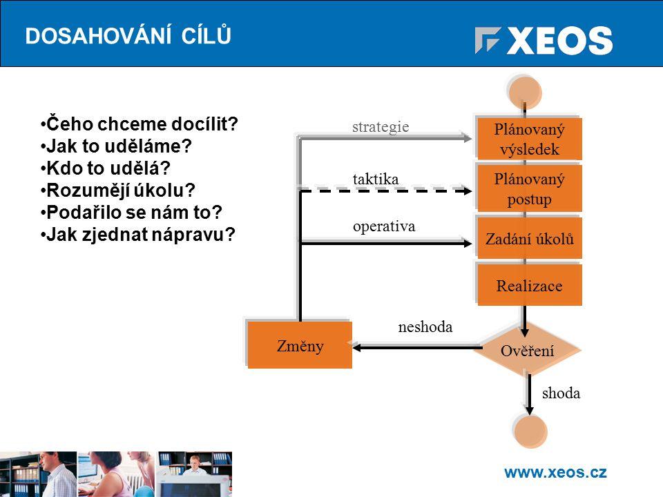 www.xeos.cz Ověření Čeho chceme docílit. Jak to uděláme.