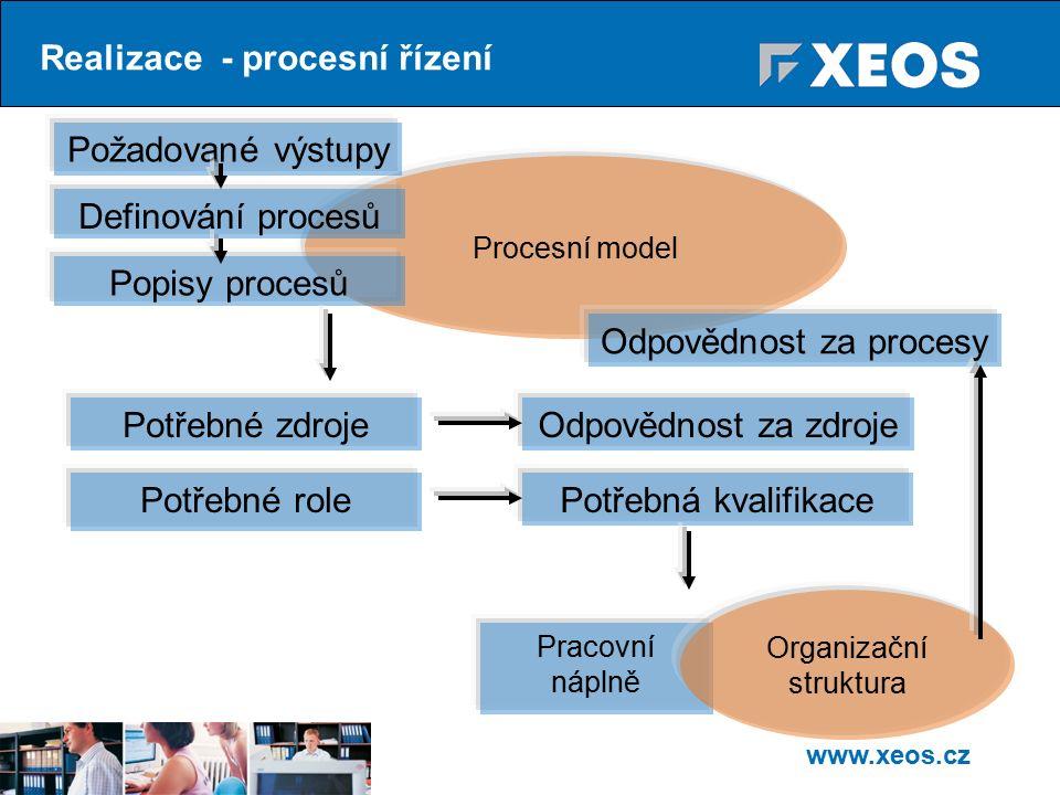 www.xeos.cz Procesní model Realizace - procesní řízení Definování procesů Potřebné role Požadované výstupy Potřebné zdroje Potřebná kvalifikace Odpovědnost za zdroje Pracovní náplně Odpovědnost za procesy Popisy procesů Organizační struktura