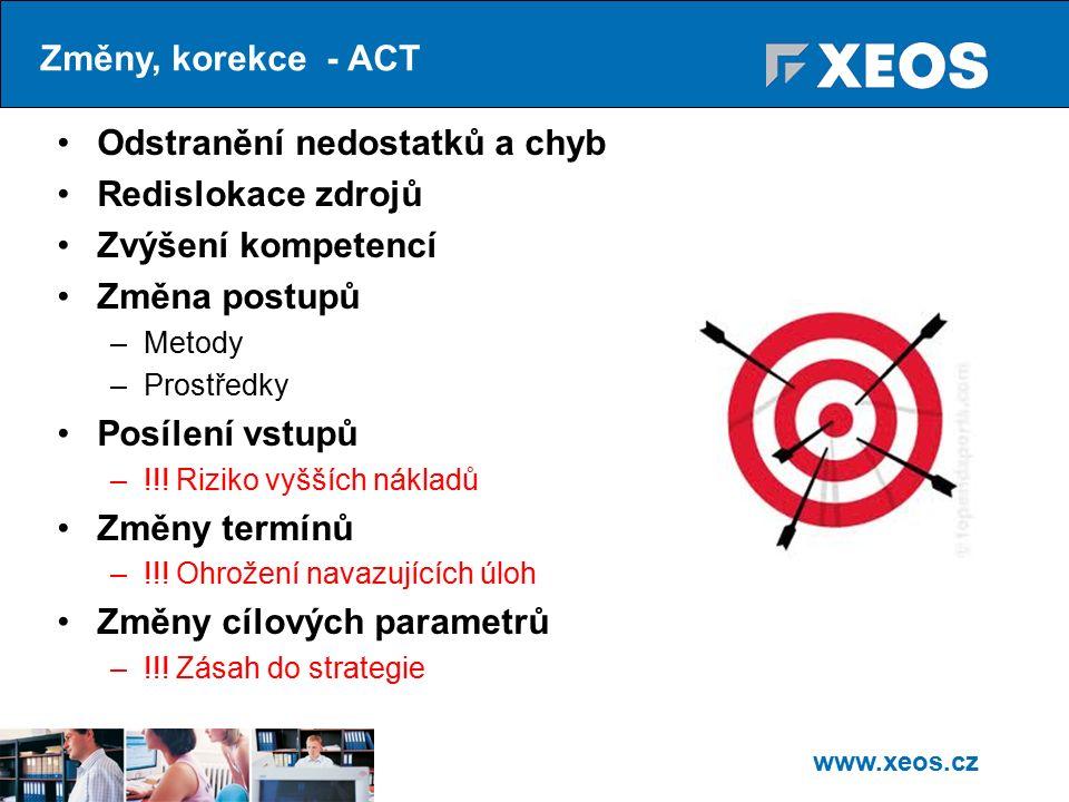 www.xeos.cz Odstranění nedostatků a chyb Redislokace zdrojů Zvýšení kompetencí Změna postupů –Metody –Prostředky Posílení vstupů –!!.