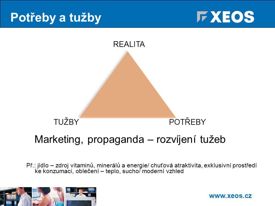 www.xeos.cz Maslowova pyramida potřeb Fyziologické potřeby (zahrnují hlad, žízeň, spánek).