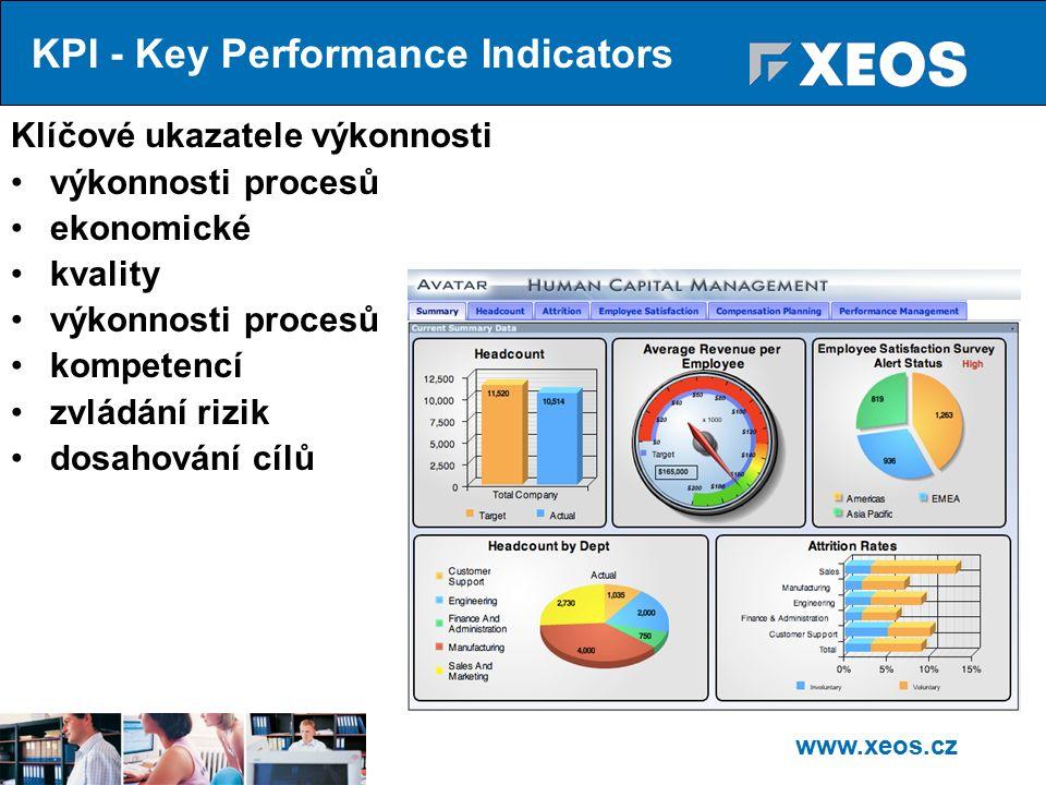 www.xeos.cz Klíčové ukazatele výkonnosti výkonnosti procesů ekonomické kvality výkonnosti procesů kompetencí zvládání rizik dosahování cílů KPI - Key Performance Indicators