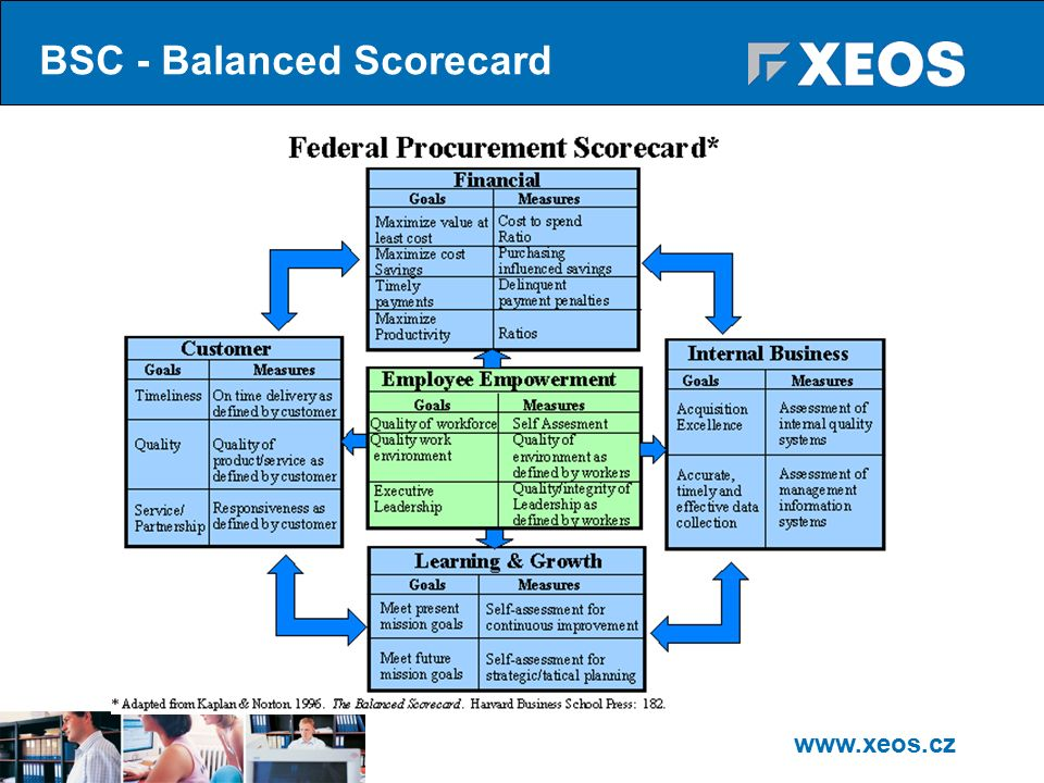 www.xeos.cz BSC - Balanced Scorecard