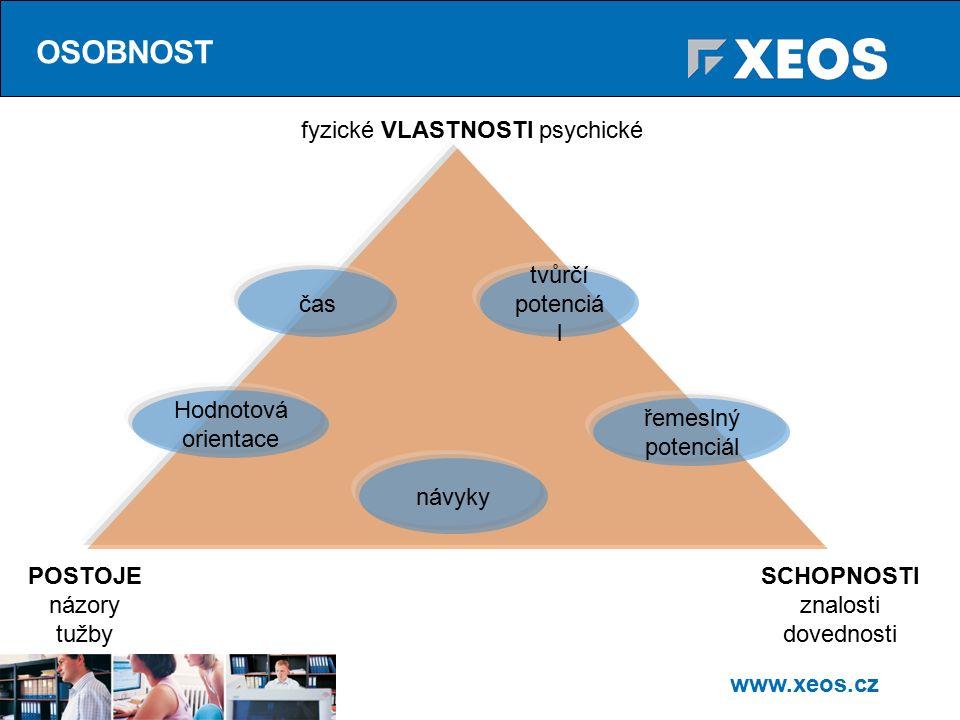 www.xeos.cz OSOBNOST POSTOJE názory tužby SCHOPNOSTI znalosti dovednosti fyzické VLASTNOSTI psychické čas tvůrčí potenciá l řemeslný potenciál návyky Hodnotová orientace