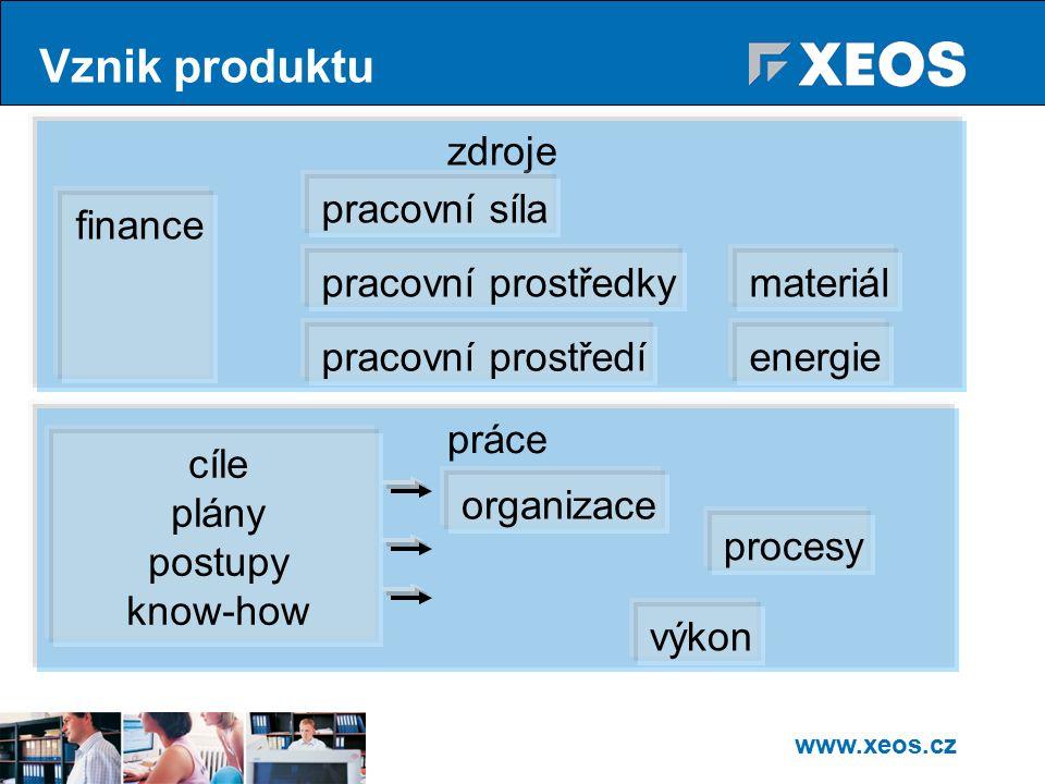 www.xeos.cz Vznik produktu zdroje práce materiál energie finance procesy organizace pracovní síla pracovní prostředky pracovní prostředí cíle plány postupy know-how výkon