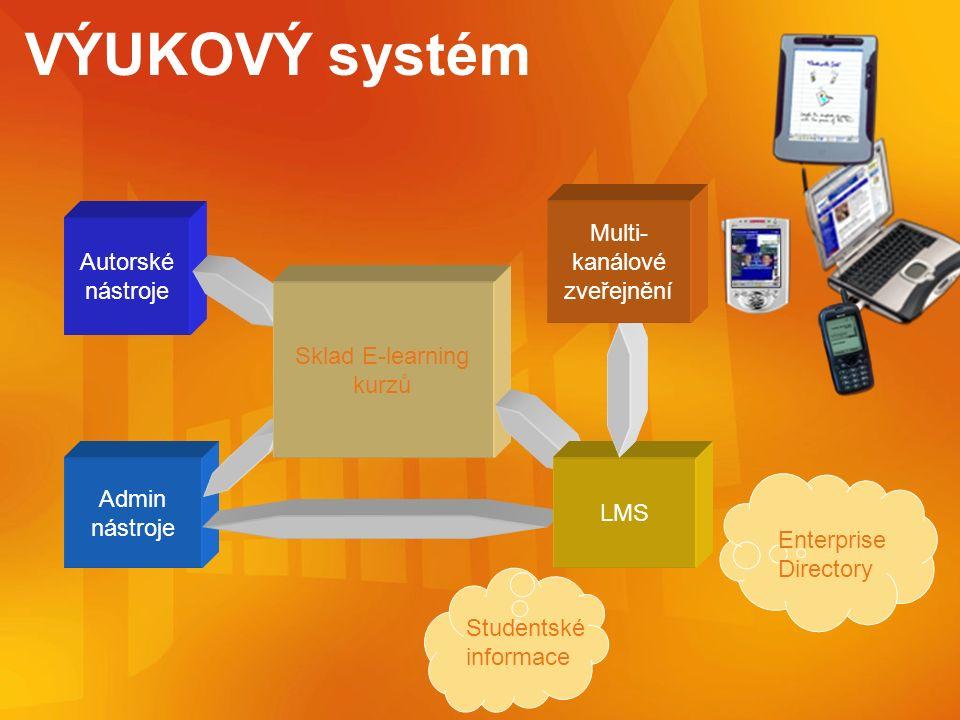 VÝUKOVÝ systém Autorské nástroje Admin nástroje Sklad E-learning kurzů LMS Multi- kanálové zveřejnění Studentské informace Enterprise Directory