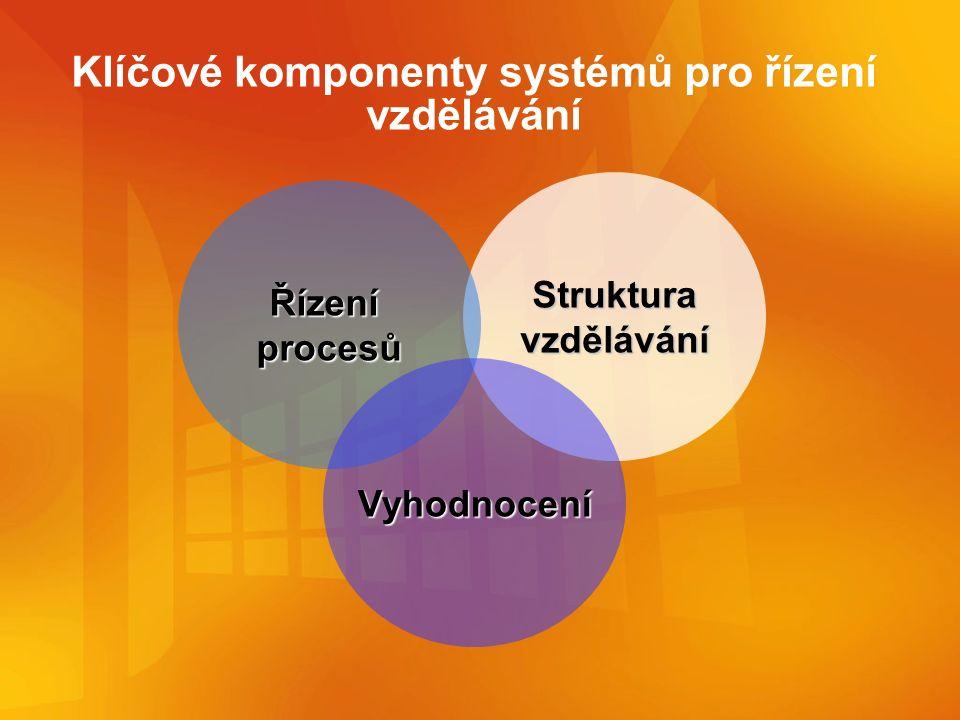 Klíčové komponenty systémů pro řízení vzdělávání Struktura vzdělávání Řízení procesů Vyhodnocení
