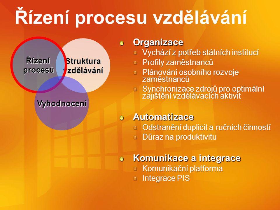 Řízení procesu vzdělávání Organizace Vychází z potřeb státních institucí Profily zaměstnanců Plánování osobního rozvoje zaměstnanců Synchronizace zdrojů pro optimální zajištění vzdělávacích aktivitAutomatizace Odstranění duplicit a ručních činností Důraz na produktivitu Komunikace a integrace Komunikační platforma Integrace PISOrganizace Vychází z potřeb státních institucí Profily zaměstnanců Plánování osobního rozvoje zaměstnanců Synchronizace zdrojů pro optimální zajištění vzdělávacích aktivitAutomatizace Odstranění duplicit a ručních činností Důraz na produktivitu Komunikace a integrace Komunikační platforma Integrace PIS Struktura vzdělávání Řízení procesů Vyhodnocení