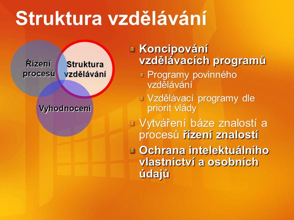 Zdroje Microsoft e-learning řešení http://www.microsoft.com/elearn http://www.microsoft.com/elearn Microsoft Classerver 2004 http://www.microsoft.com/cze/education/ClassServer/ http://www.microsoft.com/cze/education/ClassServer/ Microsoft e-learning kurzy http://www.microsoft.com/learning/default.asp http://www.microsoft.com/learning/default.asp IMS Global Learning Consorcium http://www.imsproject.org/ http://www.imsproject.org/ E-europe 2005 http://europa.eu.int/information_society/eeurope/2005/index_en.htm http://europa.eu.int/information_society/eeurope/2005/index_en.htm MIČR http://www.micr.cz/eintegrace/default.htm http://www.micr.cz/eintegrace/default.htm Úřad vlády Generální ředitelství státní služby http://wtd.vlada.cz/urad/urad_sop.htm http://wtd.vlada.cz/urad/urad_sop.htm Portál evropské unie http://europa.eu.int/index_cs.htm http://europa.eu.int/index_cs.htm Microsoft e-learning řešení http://www.microsoft.com/elearn http://www.microsoft.com/elearn Microsoft Classerver 2004 http://www.microsoft.com/cze/education/ClassServer/ http://www.microsoft.com/cze/education/ClassServer/ Microsoft e-learning kurzy http://www.microsoft.com/learning/default.asp http://www.microsoft.com/learning/default.asp IMS Global Learning Consorcium http://www.imsproject.org/ http://www.imsproject.org/ E-europe 2005 http://europa.eu.int/information_society/eeurope/2005/index_en.htm http://europa.eu.int/information_society/eeurope/2005/index_en.htm MIČR http://www.micr.cz/eintegrace/default.htm http://www.micr.cz/eintegrace/default.htm Úřad vlády Generální ředitelství státní služby http://wtd.vlada.cz/urad/urad_sop.htm http://wtd.vlada.cz/urad/urad_sop.htm Portál evropské unie http://europa.eu.int/index_cs.htm http://europa.eu.int/index_cs.htm