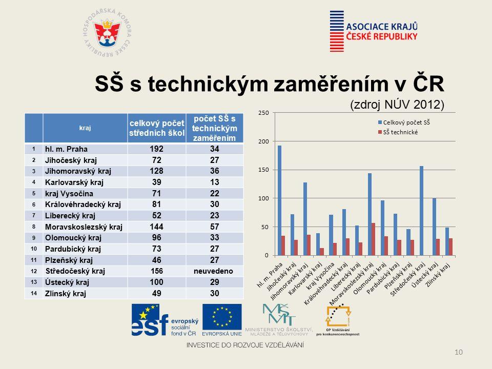 SŠ s technickým zaměřením v ČR (zdroj NÚV 2012) kraj celkový počet středních škol počet SŠ s technickým zaměřením 1 hl.