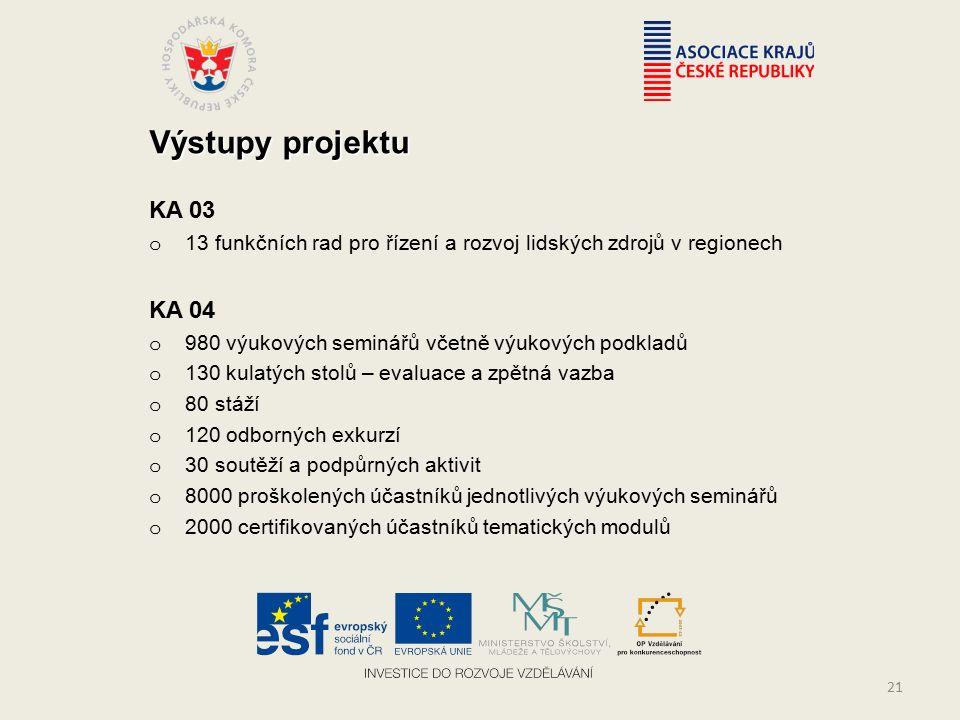 Výstupy projektu KA 03 o 13 funkčních rad pro řízení a rozvoj lidských zdrojů v regionech KA 04 o 980 výukových seminářů včetně výukových podkladů o 130 kulatých stolů – evaluace a zpětná vazba o 80 stáží o 120 odborných exkurzí o 30 soutěží a podpůrných aktivit o 8000 proškolených účastníků jednotlivých výukových seminářů o 2000 certifikovaných účastníků tematických modulů 21