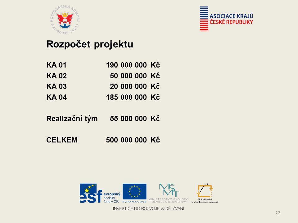Rozpočet projektu KA 01190 000 000Kč KA 02 50 000 000Kč KA 03 20 000 000Kč KA 04185 000 000Kč Realizační tým 55 000 000Kč CELKEM 500 000 000Kč 22