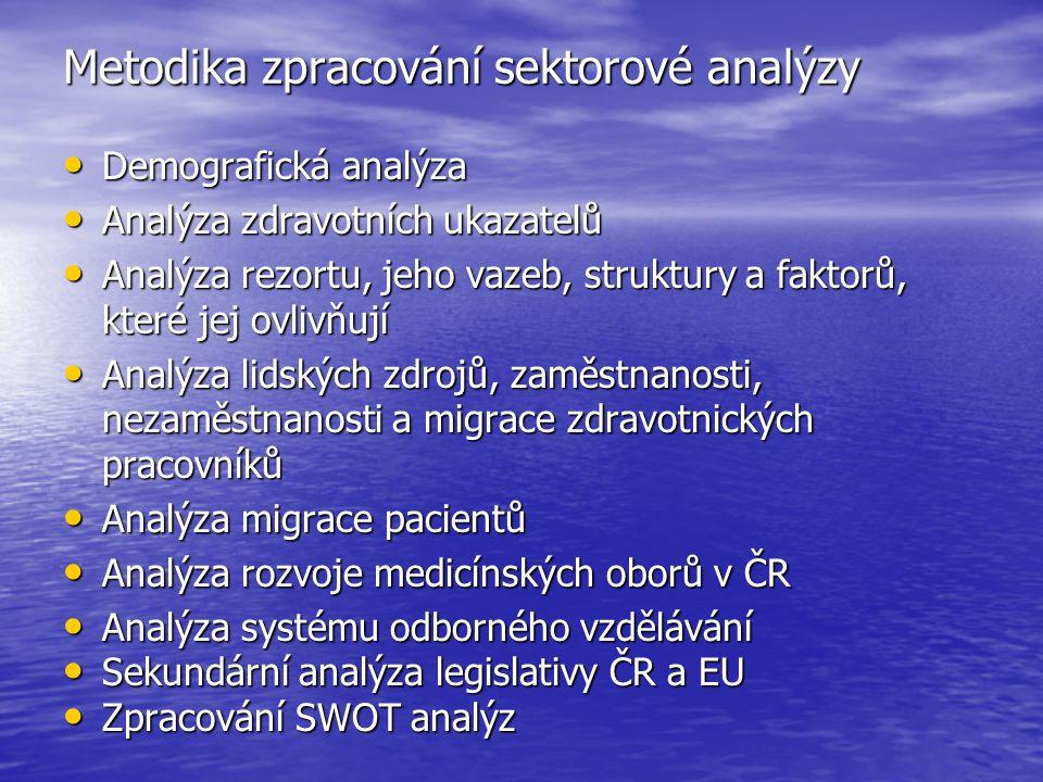 Metodika zpracování sektorové analýzy Demografická analýza Demografická analýza Analýza zdravotních ukazatelů Analýza zdravotních ukazatelů Analýza rezortu, jeho vazeb, struktury a faktorů, které jej ovlivňují Analýza rezortu, jeho vazeb, struktury a faktorů, které jej ovlivňují Analýza lidských zdrojů, zaměstnanosti, nezaměstnanosti a migrace zdravotnických pracovníků Analýza lidských zdrojů, zaměstnanosti, nezaměstnanosti a migrace zdravotnických pracovníků Analýza migrace pacientů Analýza migrace pacientů Analýza rozvoje medicínských oborů v ČR Analýza rozvoje medicínských oborů v ČR Analýza systému odborného vzdělávání Analýza systému odborného vzdělávání Sekundární analýza legislativy ČR a EU Sekundární analýza legislativy ČR a EU Zpracování SWOT analýz Zpracování SWOT analýz