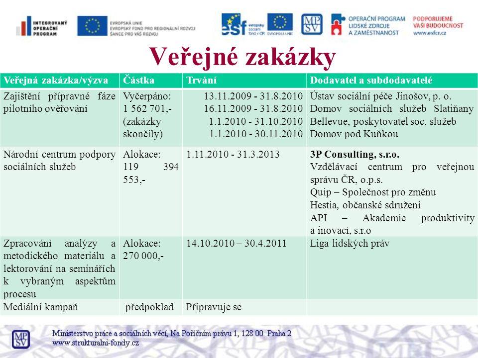 Veřejné zakázky Veřejná zakázka/výzvaČástkaTrváníDodavatel a subdodavatelé Zajištění přípravné fáze pilotního ověřování Vyčerpáno: 1 562 701,- (zakázk