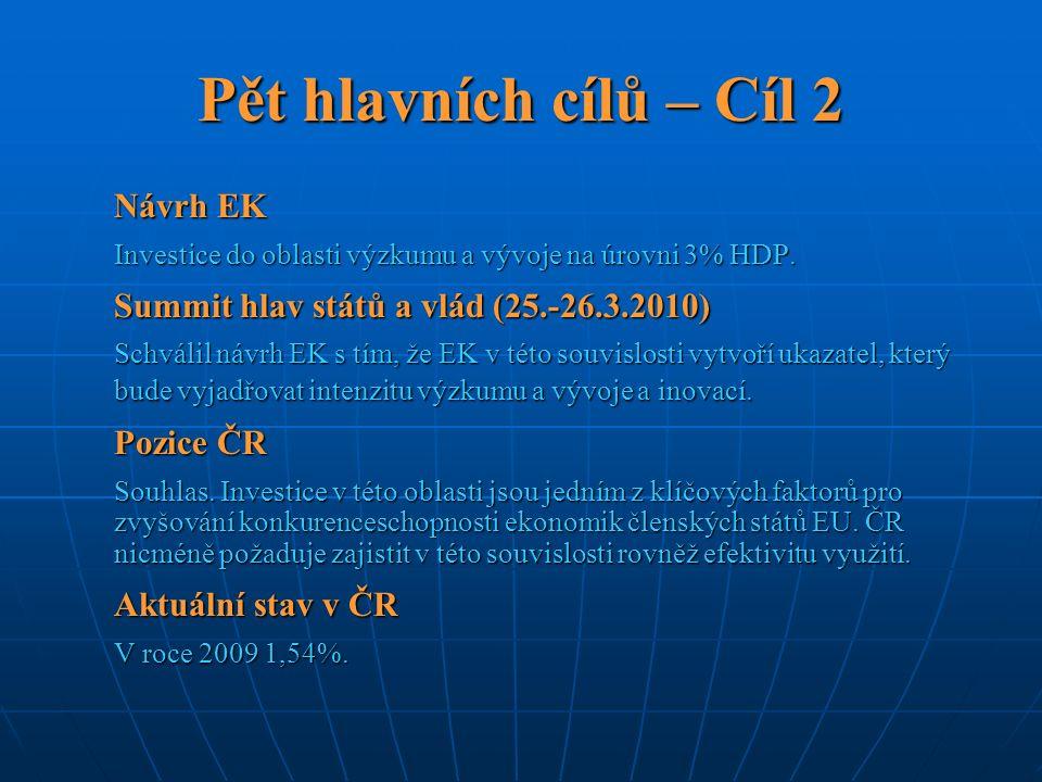 Pět hlavních cílů – Cíl 2 Návrh EK Investice do oblasti výzkumu a vývoje na úrovni 3% HDP. Summit hlav států a vlád (25.-26.3.2010) Schválil návrh EK