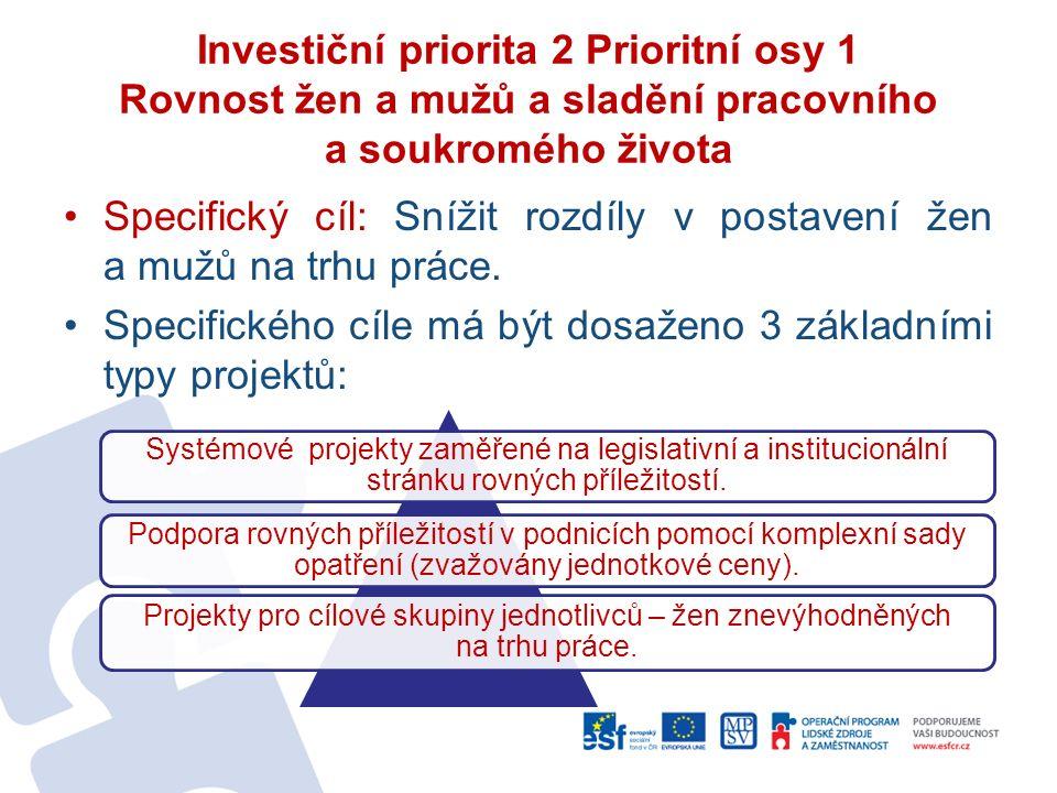 Investiční priorita 2 Prioritní osy 1 Rovnost žen a mužů a sladění pracovního a soukromého života Specifický cíl: Snížit rozdíly v postavení žen a mužů na trhu práce.