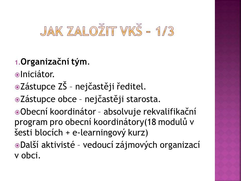 1. Organizační tým.  Iniciátor.  Zástupce ZŠ – nejčastěji ředitel.