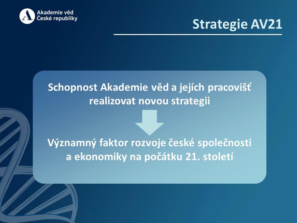Strategie AV21 Schopnost Akademie věd a jejích pracovišť realizovat novou strategii Významný faktor rozvoje české společnosti a ekonomiky na počátku 21.