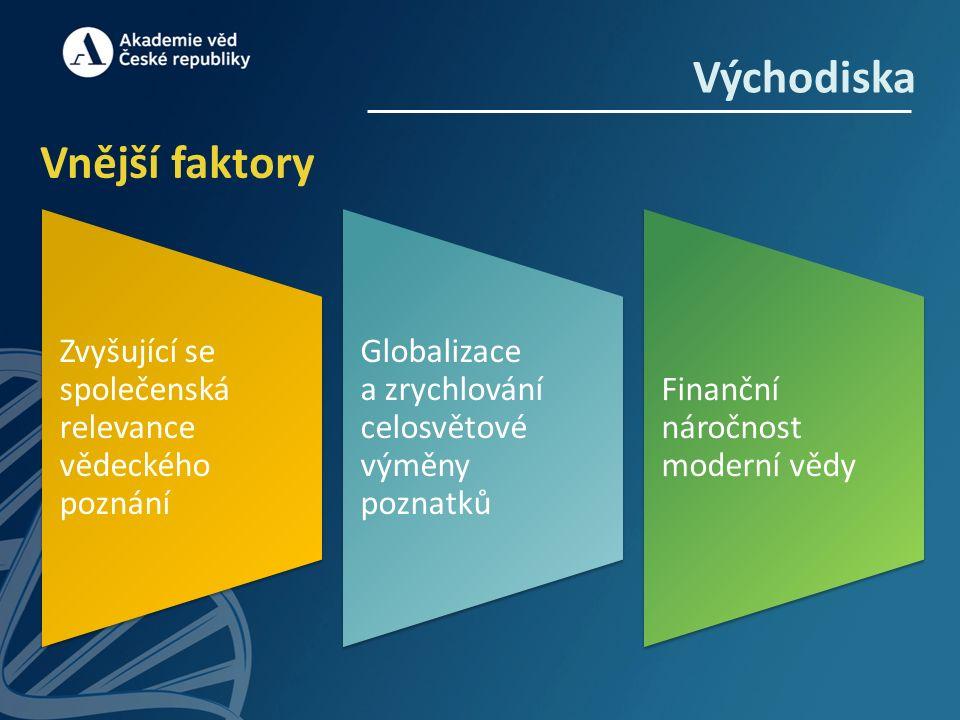Východiska Vnější faktory Zvyšující se společenská relevance vědeckého poznání Globalizace a zrychlování celosvětové výměny poznatků Finanční náročnost moderní vědy