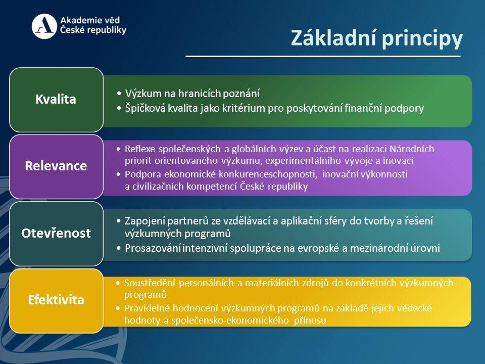 Základní principy Výzkum na hranicích poznání Špičková kvalita jako kritérium pro poskytování finanční podpory Kvalita Reflexe společenských a globálních výzev a účast na realizaci Národních priorit orientovaného výzkumu, experimentálního vývoje a inovací Podpora ekonomické konkurenceschopnosti, inovační výkonnosti a civilizačních kompetencí České republiky Relevance Zapojení partnerů ze vzdělávací a aplikační sféry do tvorby a řešení výzkumných programů Prosazování intenzivní spolupráce na evropské a mezinárodní úrovni Otevřenost Soustředění personálních a materiálních zdrojů do konkrétních výzkumných programů Pravidelné hodnocení výzkumných programů na základě jejich vědecké hodnoty a společensko-ekonomického přínosu Efektivita