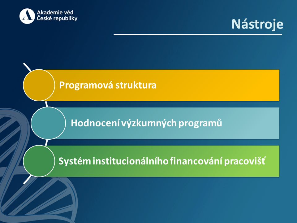 Programová struktura 1/3 Výzkumné programy  Základní prvek programové struktury Akademie věd  Navrhovány a formulovány s přihlédnutím k: trendům světové vědy společenské relevanci Národním prioritám orientovaného výzkumu  Otevřeny partnerům z vysokoškolské a aplikační sféry
