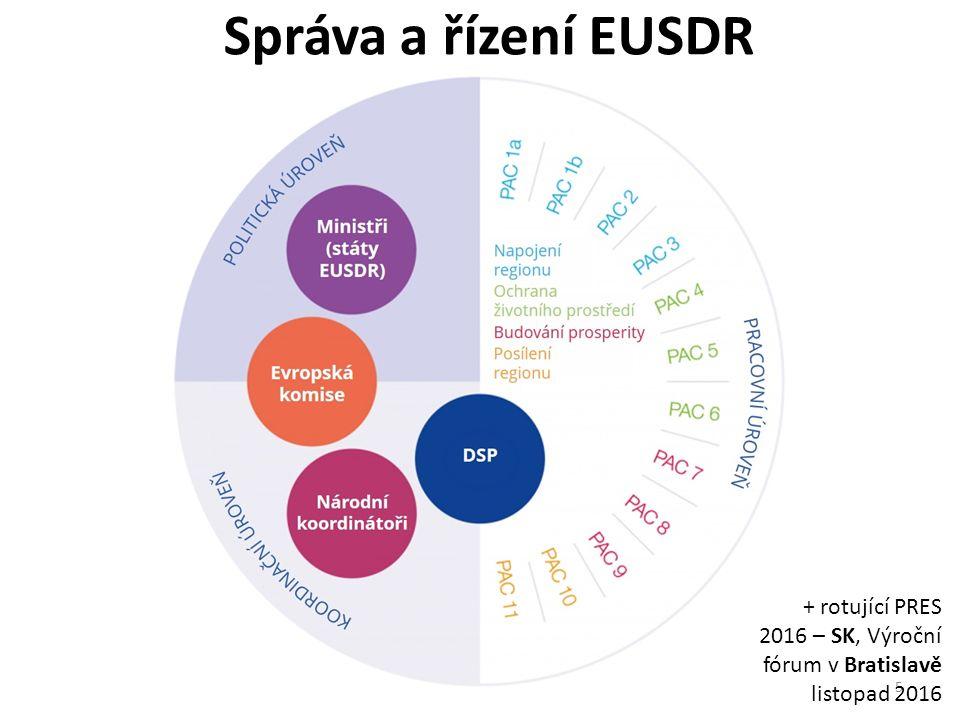 Správa a řízení EUSDR 5 + rotující PRES 2016 – SK, Výroční fórum v Bratislavě listopad 2016