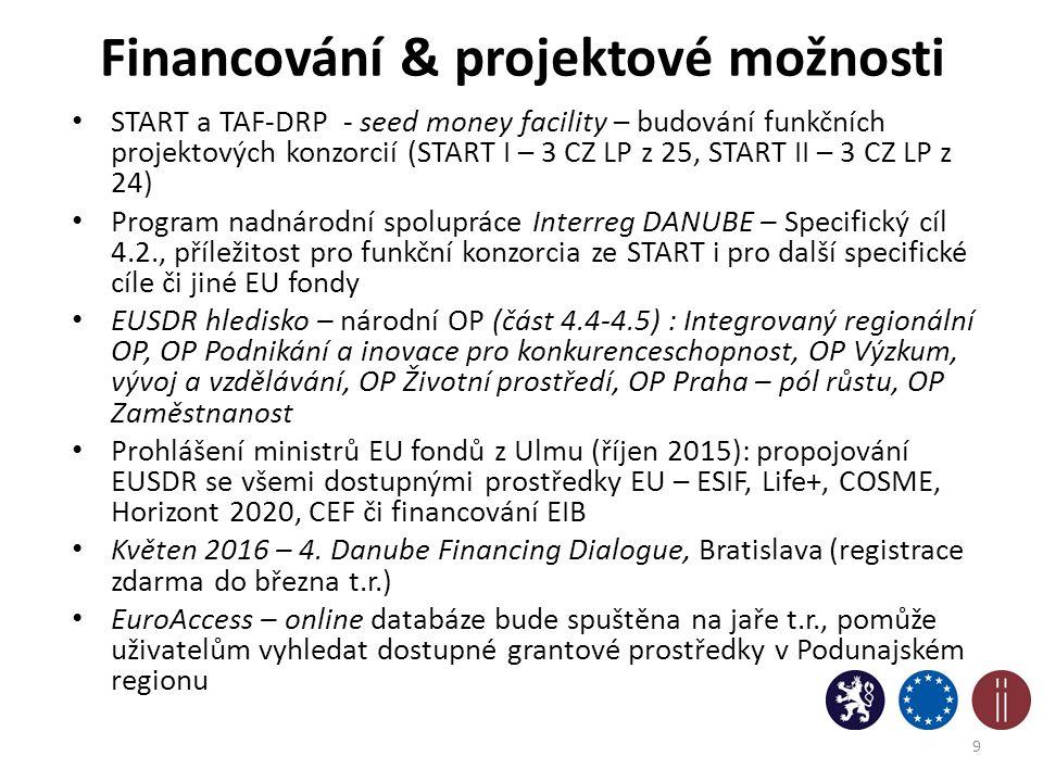 Financování & projektové možnosti START a TAF-DRP - seed money facility – budování funkčních projektových konzorcií (START I – 3 CZ LP z 25, START II – 3 CZ LP z 24) Program nadnárodní spolupráce Interreg DANUBE – Specifický cíl 4.2., příležitost pro funkční konzorcia ze START i pro další specifické cíle či jiné EU fondy EUSDR hledisko – národní OP (část 4.4-4.5) : Integrovaný regionální OP, OP Podnikání a inovace pro konkurenceschopnost, OP Výzkum, vývoj a vzdělávání, OP Životní prostředí, OP Praha – pól růstu, OP Zaměstnanost Prohlášení ministrů EU fondů z Ulmu (říjen 2015): propojování EUSDR se všemi dostupnými prostředky EU – ESIF, Life+, COSME, Horizont 2020, CEF či financování EIB Květen 2016 – 4.