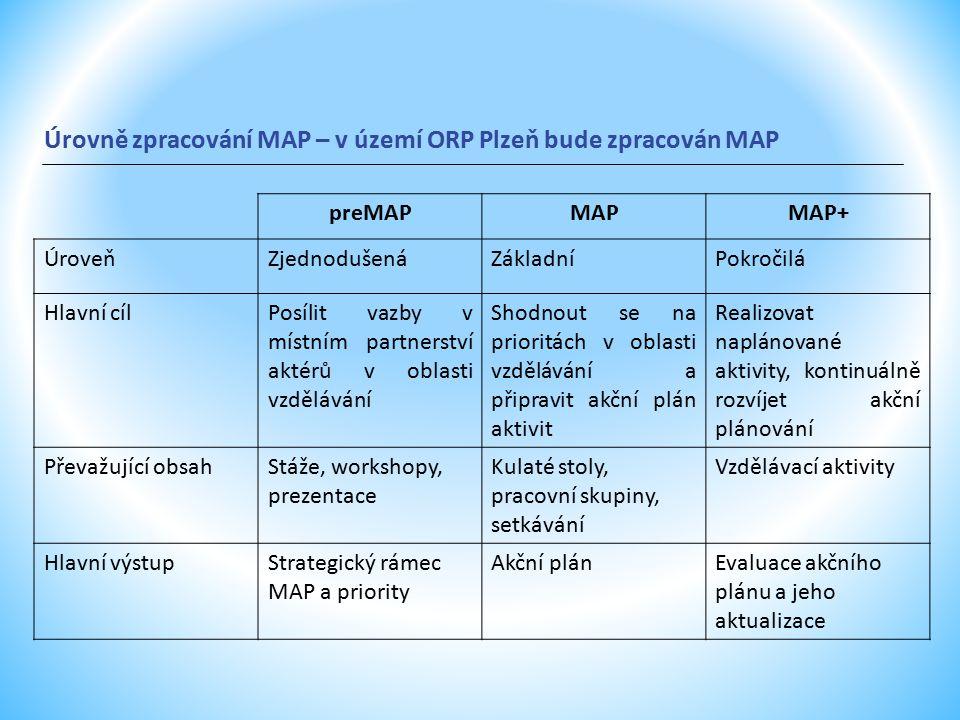 Úrovně zpracování MAP – v území ORP Plzeň bude zpracován MAP preMAPMAPMAP+ ÚroveňZjednodušenáZákladníPokročilá Hlavní cílPosílit vazby v místním partnerství aktérů v oblasti vzdělávání Shodnout se na prioritách v oblasti vzdělávání a připravit akční plán aktivit Realizovat naplánované aktivity, kontinuálně rozvíjet akční plánování Převažující obsahStáže, workshopy, prezentace Kulaté stoly, pracovní skupiny, setkávání Vzdělávací aktivity Hlavní výstupStrategický rámec MAP a priority Akční plánEvaluace akčního plánu a jeho aktualizace