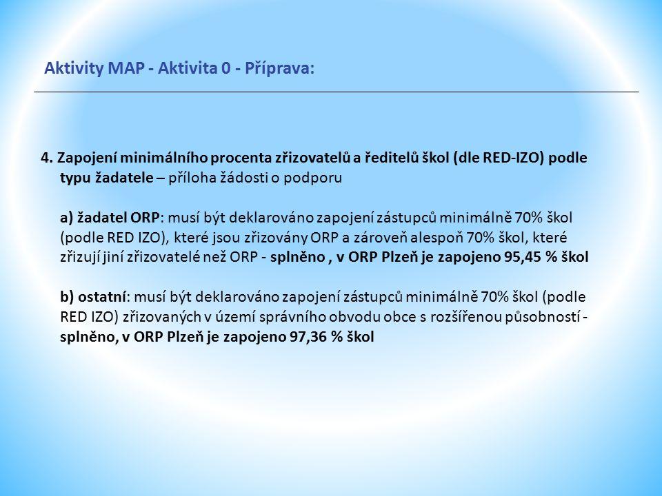 4. Zapojení minimálního procenta zřizovatelů a ředitelů škol (dle RED-IZO) podle typu žadatele – příloha žádosti o podporu a) žadatel ORP: musí být de