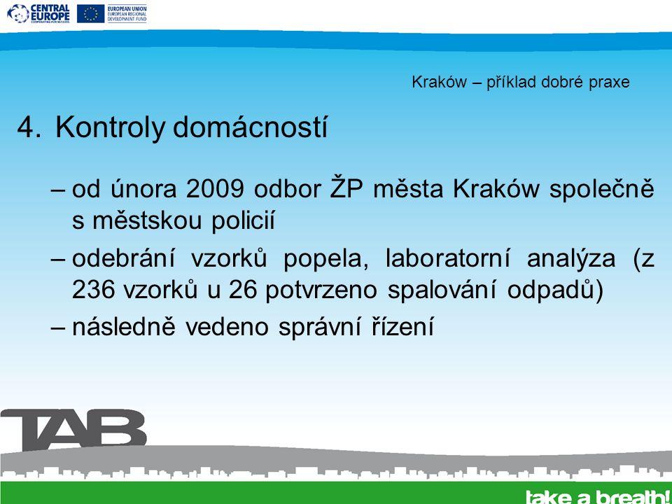 Kraków – příklad dobré praxe 4.Kontroly domácností –od února 2009 odbor ŽP města Kraków společně s městskou policií –odebrání vzorků popela, laboratorní analýza (z 236 vzorků u 26 potvrzeno spalování odpadů) –následně vedeno správní řízení