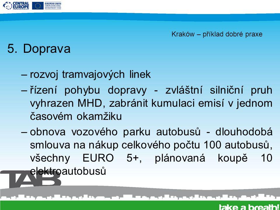 Kraków – příklad dobré praxe 5.Doprava –rozvoj tramvajových linek –řízení pohybu dopravy - zvláštní silniční pruh vyhrazen MHD, zabránit kumulaci emisí v jednom časovém okamžiku –obnova vozového parku autobusů - dlouhodobá smlouva na nákup celkového počtu 100 autobusů, všechny EURO 5+, plánovaná koupě 10 elektroautobusů