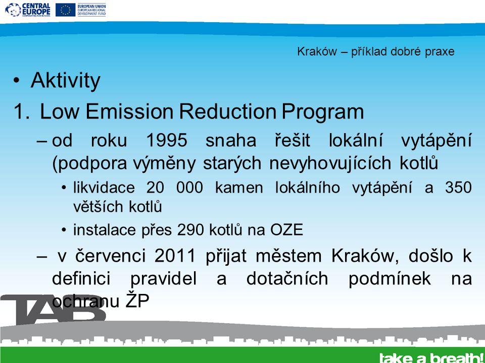 Kraków – příklad dobré praxe –podporované projekty: výměna topného systému na tuhá pravidla CZT plynové vytápění elektrické vytápění topný olej OZE instalace OZE horkovodní sítě