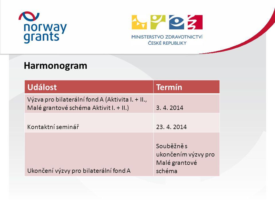 UdálostTermín Výzva pro bilaterální fond A (Aktivita I.