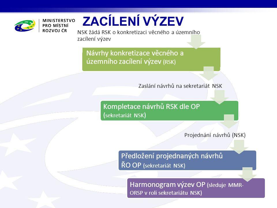 ZACÍLENÍ VÝZEV Harmonogram výzev OP (sleduje MMR- ORSP v roli sekretariátu NSK) Předložení projednaných návrhů ŘO OP (sekretariát NSK) Kompletace návrhů RSK dle OP ( sekretariát NSK ) Návrhy konkretizace věcného a územního zacílení výzev (RSK) NSK žádá RSK o konkretizaci věcného a územního zacílení výzev Zaslání návrhů na sekretariát NSK Projednání návrhů (NSK)