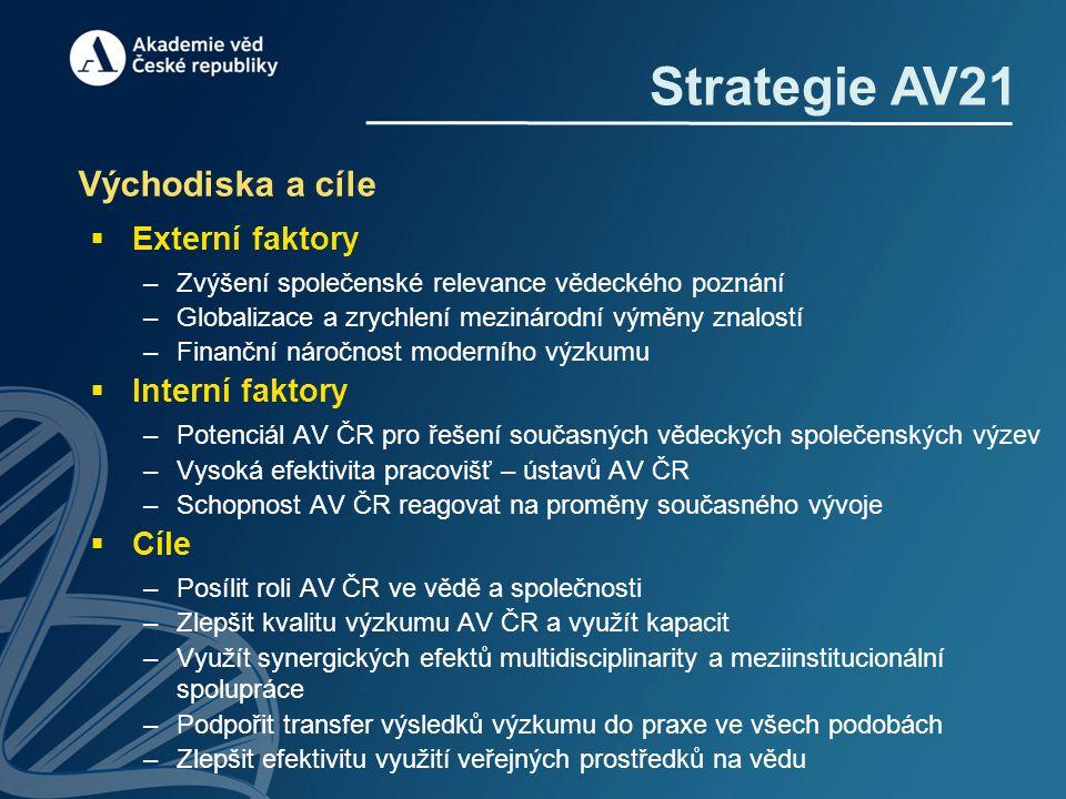 Strategie AV21 Východiska a cíle  Externí faktory –Zvýšení společenské relevance vědeckého poznání –Globalizace a zrychlení mezinárodní výměny znalos